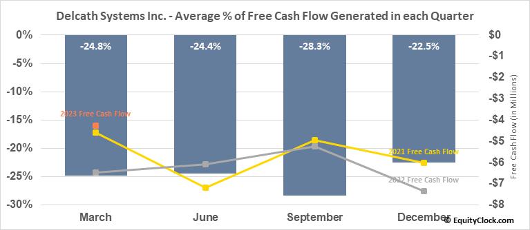 Delcath Systems Inc. (NASD:DCTH) Free Cash Flow Seasonality