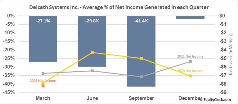 Delcath Systems Inc. (NASD:DCTH) Net Income Seasonality