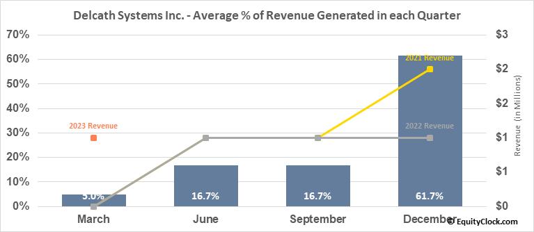 Delcath Systems Inc. (NASD:DCTH) Revenue Seasonality