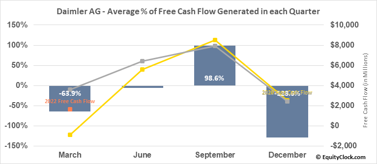 Daimler AG (OTCMKT:DDAIF) Free Cash Flow Seasonality