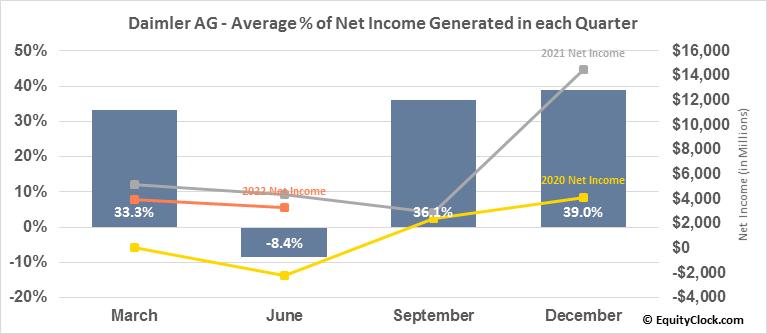 Daimler AG (OTCMKT:DDAIF) Net Income Seasonality
