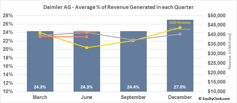 Daimler AG (OTCMKT:DDAIF) Revenue Seasonality