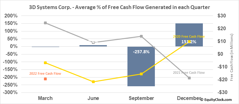 3D Systems Corp. (NYSE:DDD) Free Cash Flow Seasonality