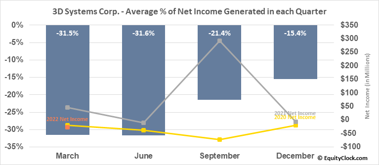 3D Systems Corp. (NYSE:DDD) Net Income Seasonality
