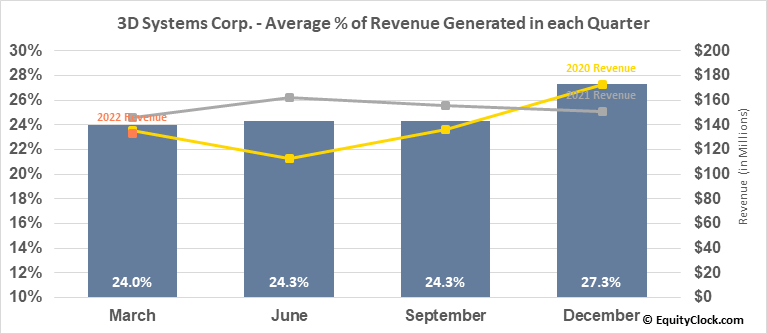 3D Systems Corp. (NYSE:DDD) Revenue Seasonality