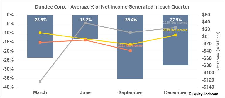 Dundee Corp. (OTCMKT:DDEJF) Net Income Seasonality