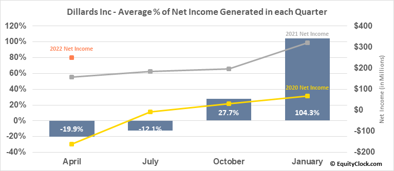 Dillards Inc (NYSE:DDS) Net Income Seasonality