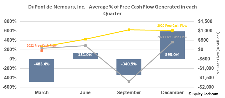 DuPont de Nemours, Inc. (NYSE:DD) Free Cash Flow Seasonality
