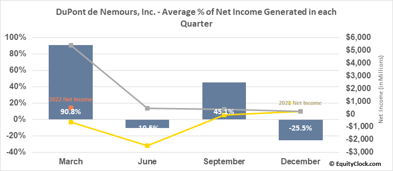 DuPont de Nemours, Inc. (NYSE:DD) Net Income Seasonality