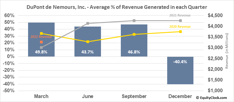DuPont de Nemours, Inc. (NYSE:DD) Revenue Seasonality
