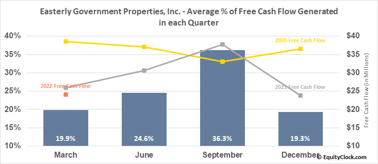 Easterly Government Properties, Inc. (NYSE:DEA) Free Cash Flow Seasonality