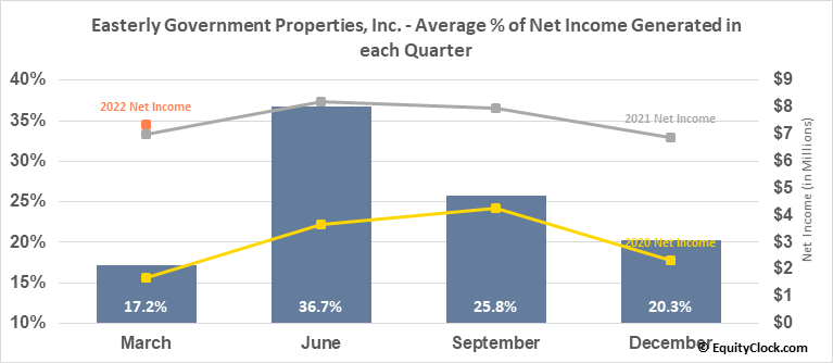 Easterly Government Properties, Inc. (NYSE:DEA) Net Income Seasonality