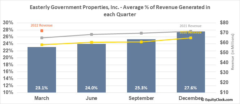 Easterly Government Properties, Inc. (NYSE:DEA) Revenue Seasonality