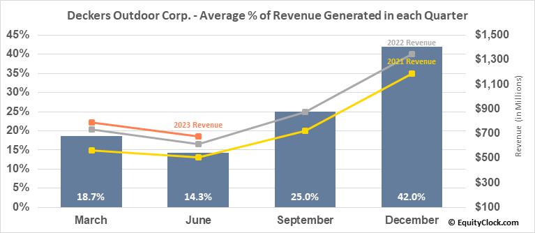 Deckers Outdoor Corp. (NYSE:DECK) Revenue Seasonality