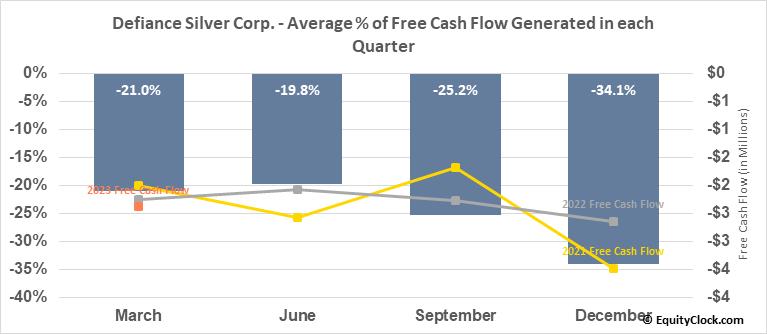 Defiance Silver Corp. (TSXV:DEF.V) Free Cash Flow Seasonality