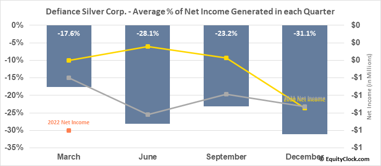 Defiance Silver Corp. (TSXV:DEF.V) Net Income Seasonality