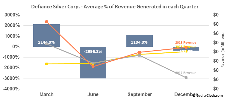 Defiance Silver Corp. (TSXV:DEF.V) Revenue Seasonality