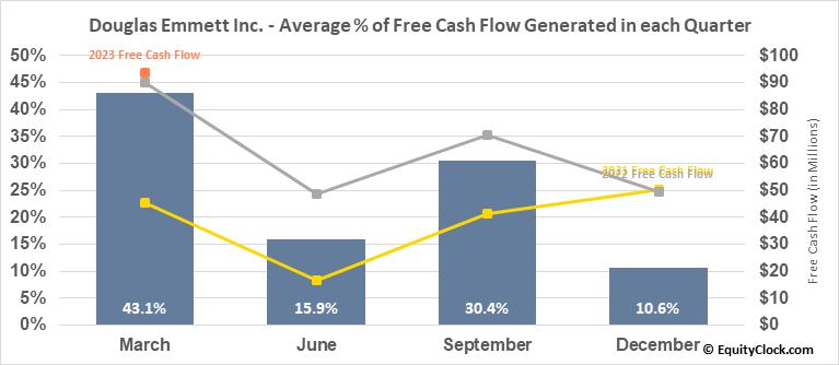 Douglas Emmett Inc. (NYSE:DEI) Free Cash Flow Seasonality