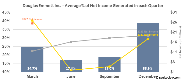 Douglas Emmett Inc. (NYSE:DEI) Net Income Seasonality