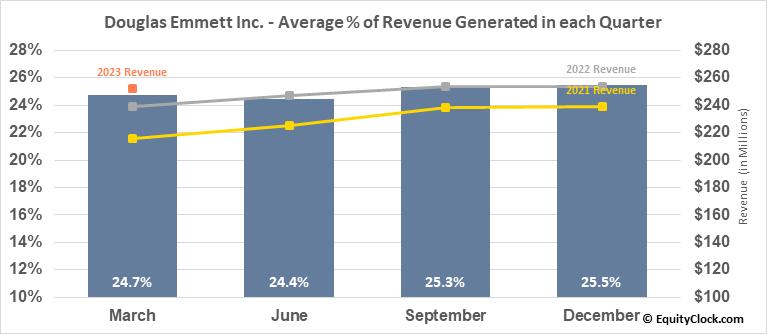 Douglas Emmett Inc. (NYSE:DEI) Revenue Seasonality