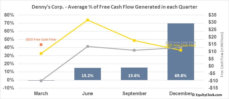 Denny's Corp. (NASD:DENN) Free Cash Flow Seasonality