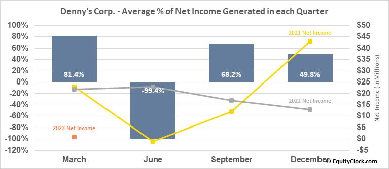 Denny's Corp. (NASD:DENN) Net Income Seasonality