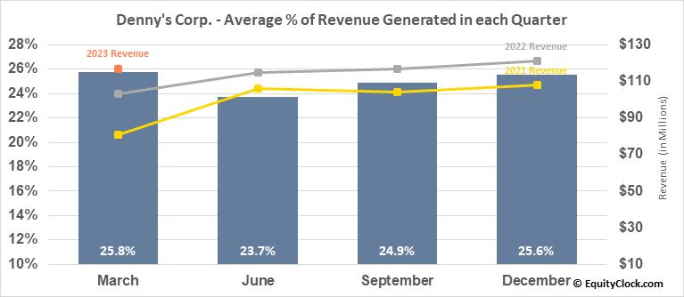 Denny's Corp. (NASD:DENN) Revenue Seasonality