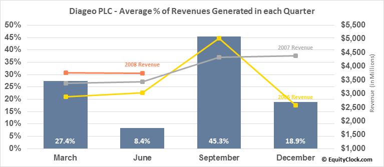 Diageo PLC (NYSE:DEO) Revenue Seasonality