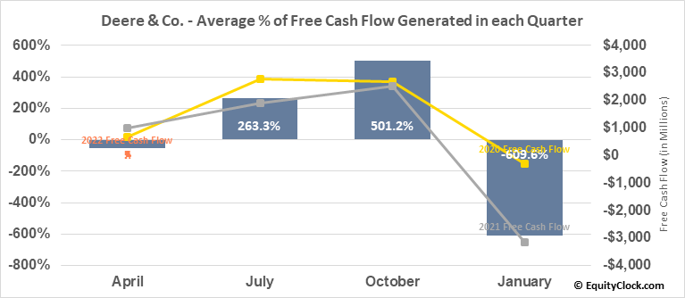 Deere & Co. (NYSE:DE) Free Cash Flow Seasonality