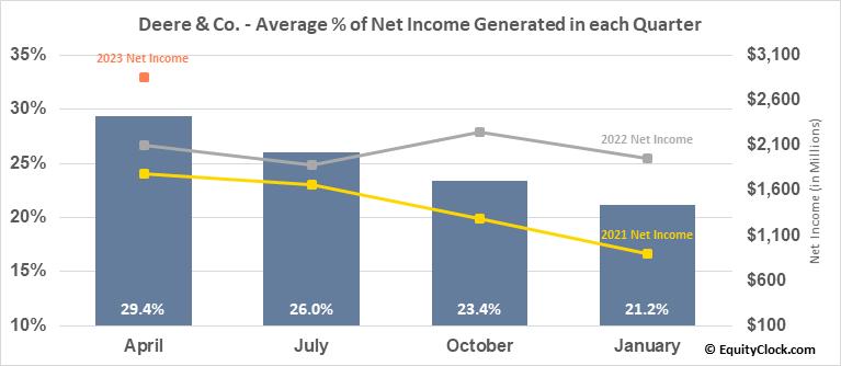 Deere & Co. (NYSE:DE) Net Income Seasonality