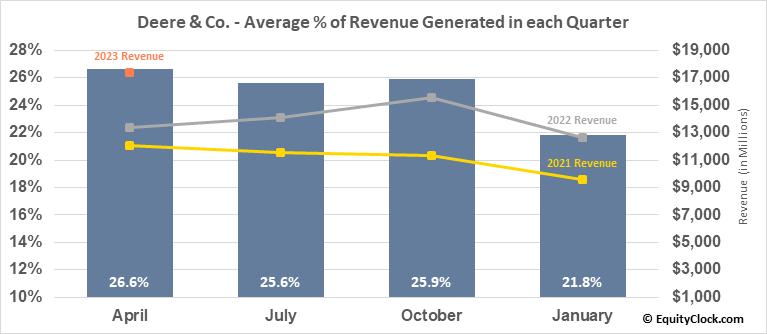 Deere & Co. (NYSE:DE) Revenue Seasonality