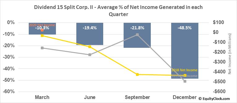 Dividend 15 Split Corp. II (TSE:DF.TO) Net Income Seasonality