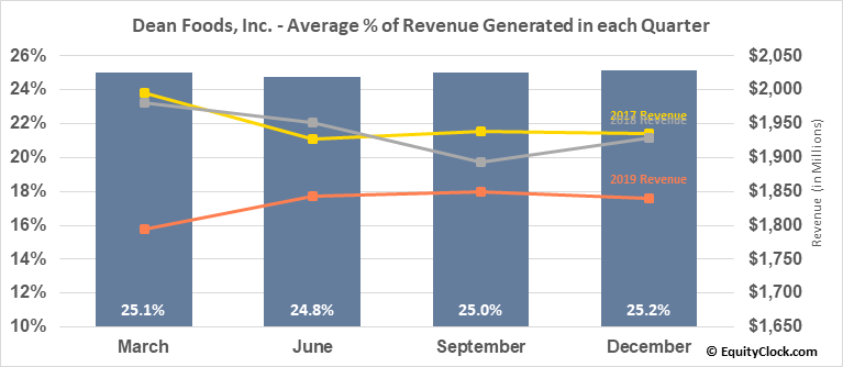 Dean Foods, Inc. (OTCMKT:DFODQ) Revenue Seasonality