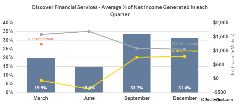 Discover Financial Services (NYSE:DFS) Net Income Seasonality