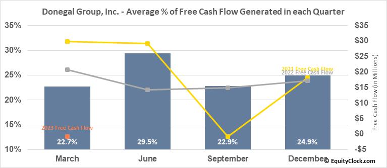 Donegal Group, Inc. (NASD:DGICA) Free Cash Flow Seasonality