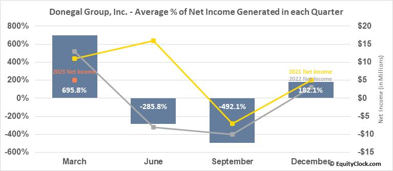 Donegal Group, Inc. (NASD:DGICA) Net Income Seasonality