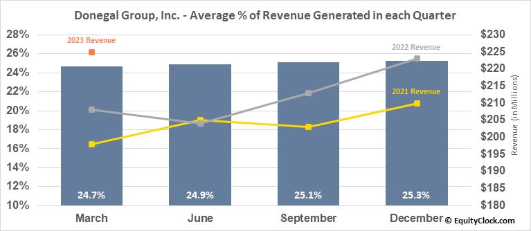 Donegal Group, Inc. (NASD:DGICA) Revenue Seasonality