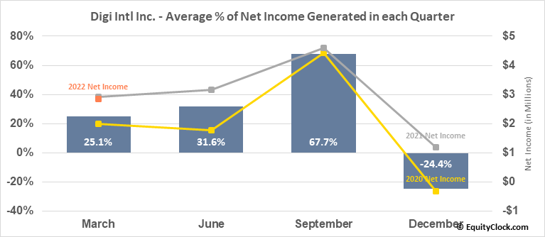Digi Intl Inc. (NASD:DGII) Net Income Seasonality