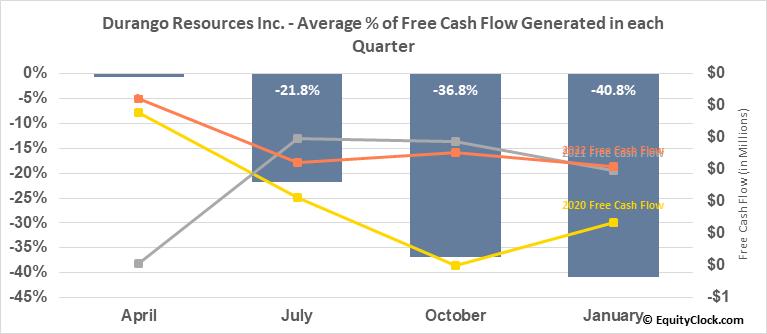 Durango Resources Inc. (TSXV:DGO.V) Free Cash Flow Seasonality