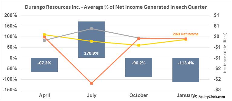 Durango Resources Inc. (TSXV:DGO.V) Net Income Seasonality