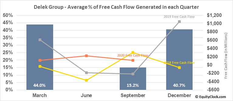 Delek Group (OTCMKT:DGRLY) Free Cash Flow Seasonality