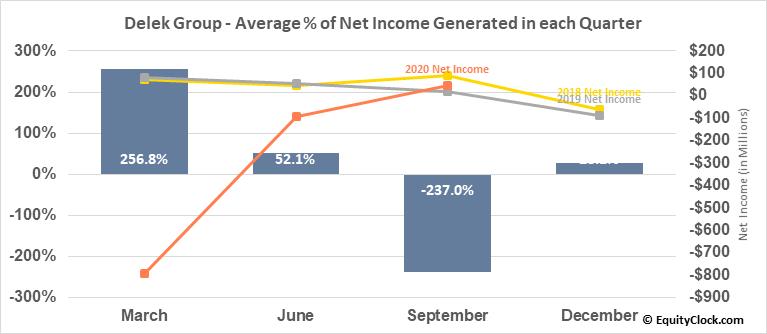 Delek Group (OTCMKT:DGRLY) Net Income Seasonality