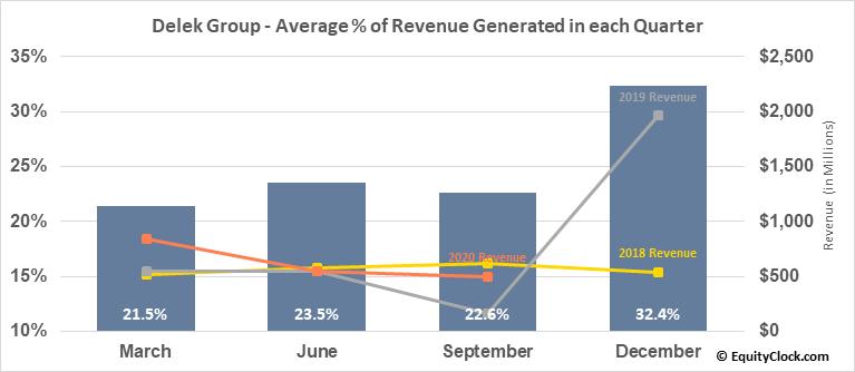 Delek Group (OTCMKT:DGRLY) Revenue Seasonality