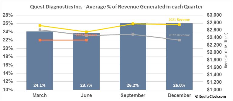 Quest Diagnostics Inc. (NYSE:DGX) Revenue Seasonality