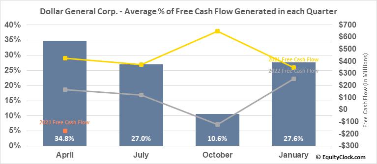 Dollar General Corp. (NYSE:DG) Free Cash Flow Seasonality