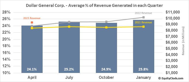 Dollar General Corp. (NYSE:DG) Revenue Seasonality
