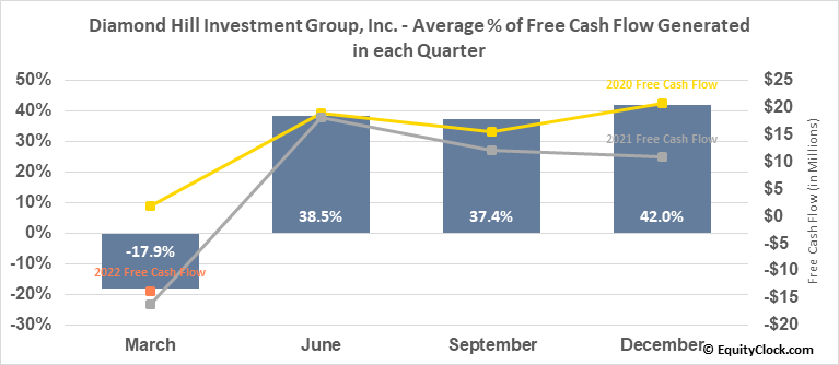 Diamond Hill Investment Group, Inc. (NASD:DHIL) Free Cash Flow Seasonality