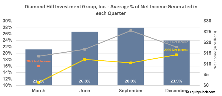 Diamond Hill Investment Group, Inc. (NASD:DHIL) Net Income Seasonality