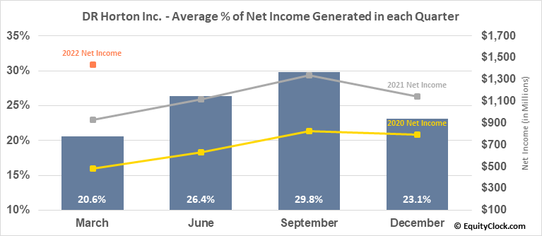 DR Horton Inc. (NYSE:DHI) Net Income Seasonality