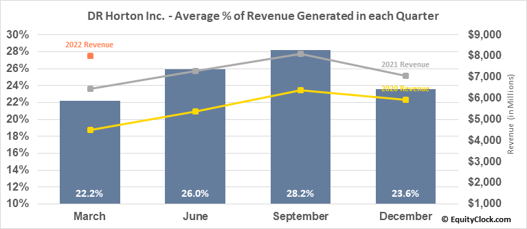 DR Horton Inc. (NYSE:DHI) Revenue Seasonality